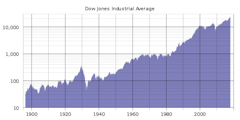 800px-DJIA_historical_graph_to_jul11_(log)