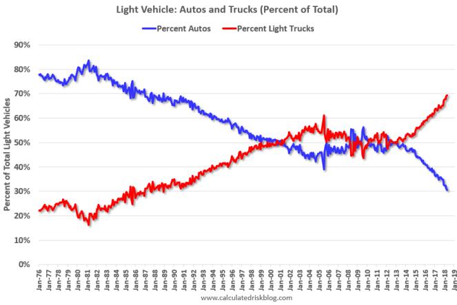 Autos v. Trucks