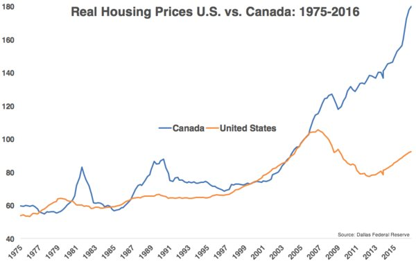 Canada housing prices