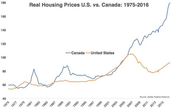 Canada housing prices