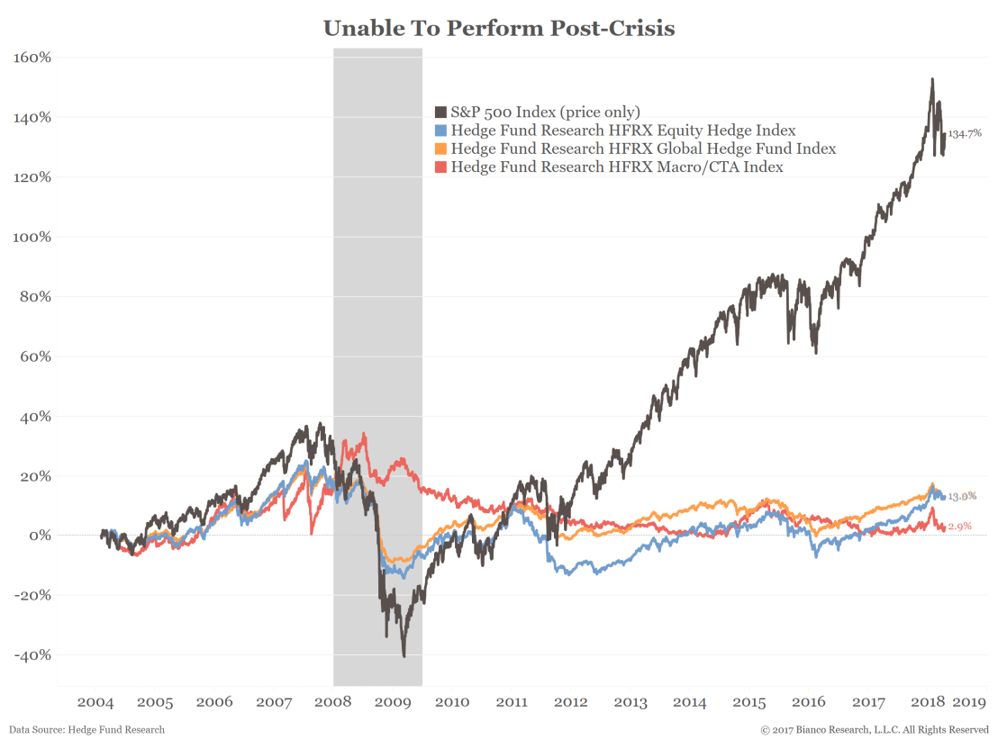 Hedge Funds vs Index Funds.png