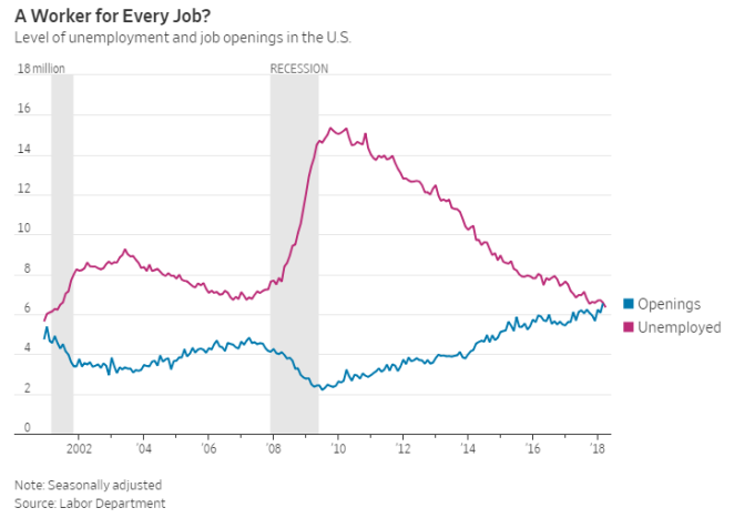 job openings & unemployment converge