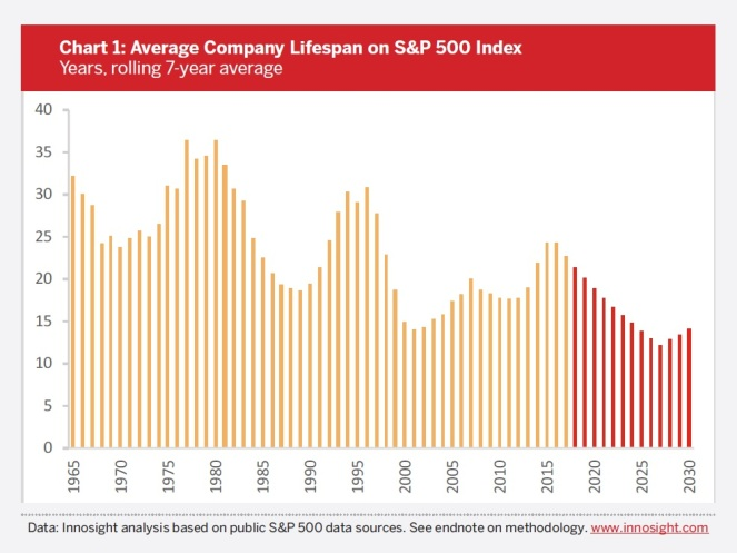 s&p turnover